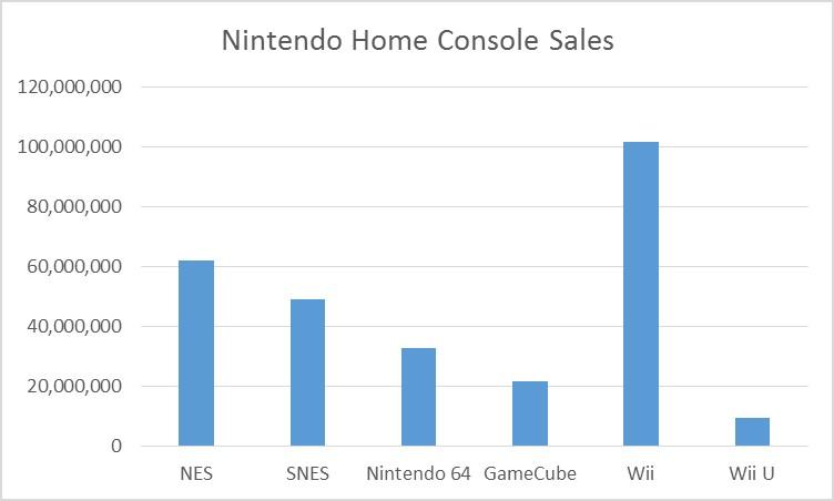 nintendo-console-sales-001.jpg