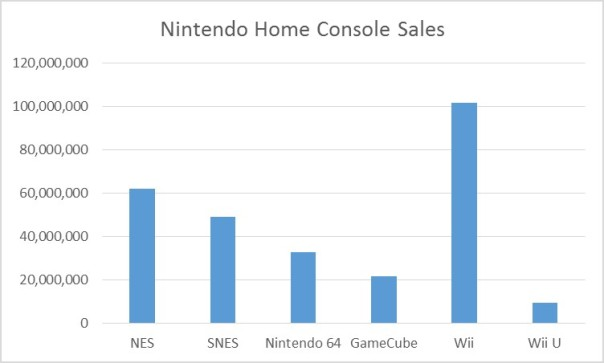 (Data source: Nintendo)