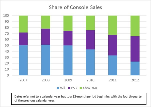 Wii-PS3-360-sales-share-001