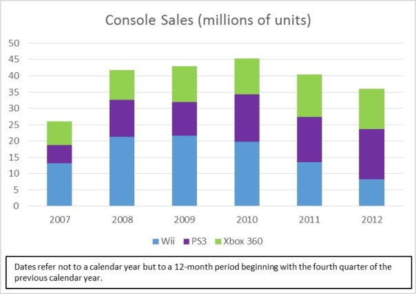 Wii-PS3-360-sales-share-002